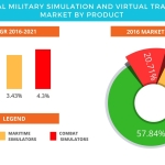 Technavio has published a new report on the global military simulation and virtual training market from 2017-2021. (Graphic: Business Wire)