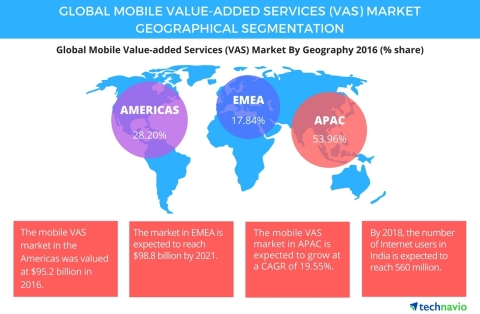 Technavio has published a new report on the global mobile value-added services (VAS) market from 2017-2021. (Graphic: Business Wire)