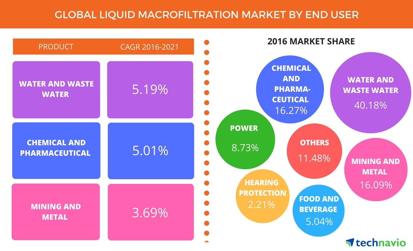 Technavio has published a new report on the global liquid macrofiltration market from 2017-2021. (Graphic: Business Wire)