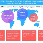 Technavio has published a new report on the global pharmaceutical warehousing market from 2017-2021. (Graphic: Business Wire)