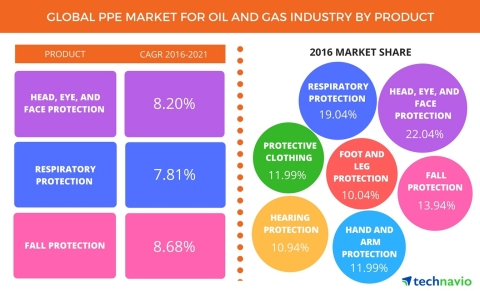 Technavio has published a new report on the global PPE market for the oil and gas industry from 2017-2021. (Graphic: Business Wire)