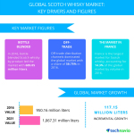Technavio has published a new report on the global Scotch whisky market from 2017-2021. (Graphic: Business Wire)