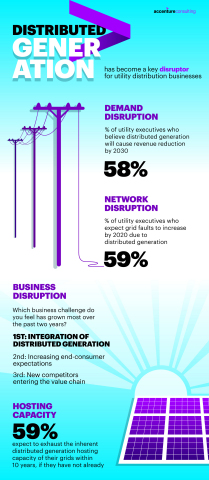Distributed Generation Infographic. (Graphic: Business Wire)