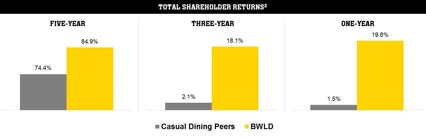 Buffalo Wild Wings Underscores Total Shareholder Return
