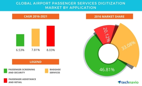Technavio has published a new report on the global airport digitization market from 2017-2021. (Graphic: Business Wire)