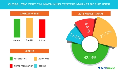 Technavio has published a new report on the global CNC vertical machining centers market from 2017-2021. (Photo: Business Wire)