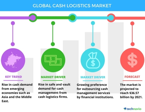 Technavio has published a new report on the global cash logistics market from 2017-2021. (Graphic: Business Wire)