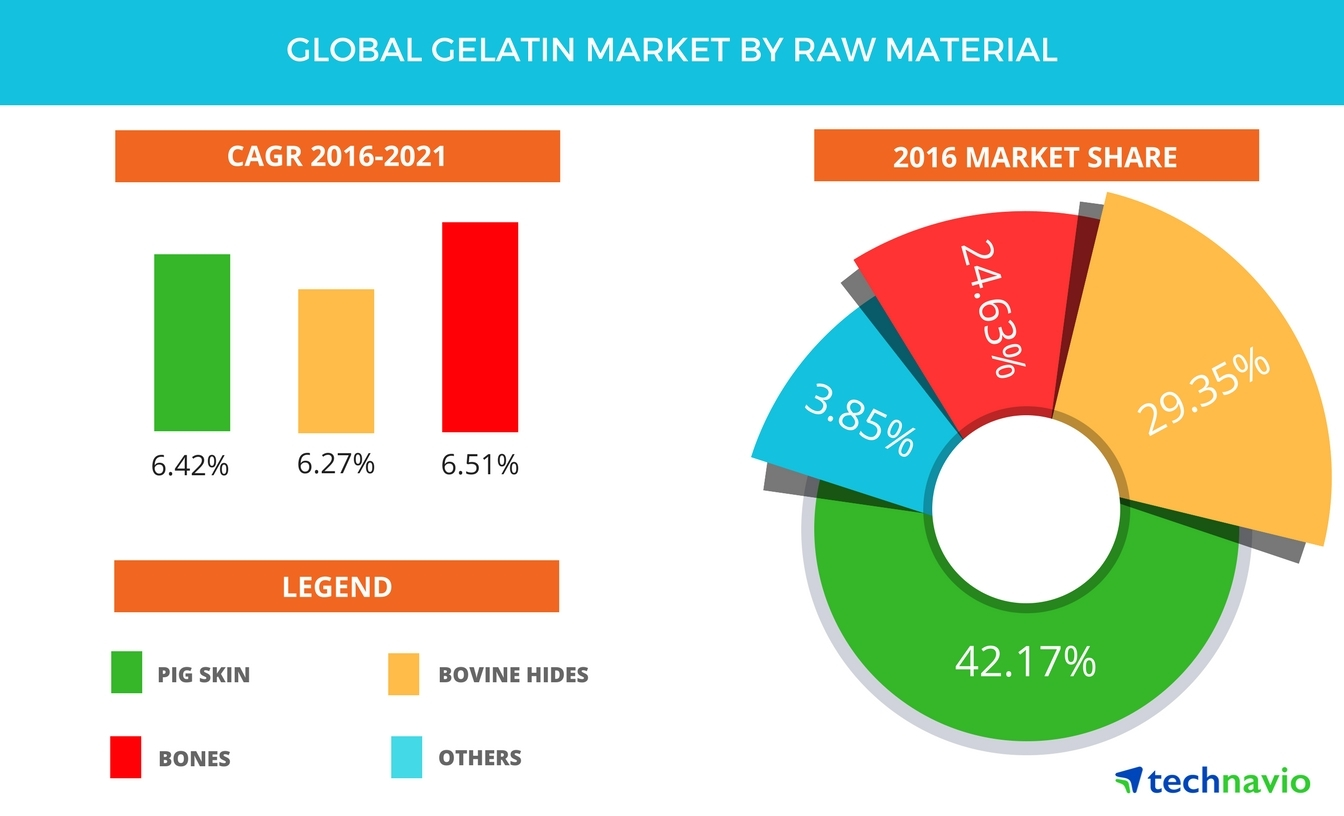 Technavio has published a new report on the global gelatin market from 2017-2021. (Graphic: Business Wire)