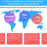 Technavio has published a new report on the global commercial gas fryer market from 2017-2021. (Graphic: Business Wire)