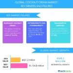 Top 3 Trends Impacting the Global Coconut Cream Market Through 2021: Technavio