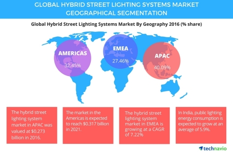 Technavio has published a new report on the global hybrid street lighting systems market from 2017-2021. (Graphic: Business Wire)