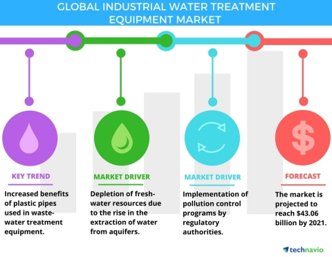Technavio has published a new report on the global industrial water treatment equipment market from 2017-2021. (Graphic: Business Wire)