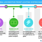 Technavio has published a new report on the global locomotive front lighting system market from 2017-2021. (Graphic: Business Wire)