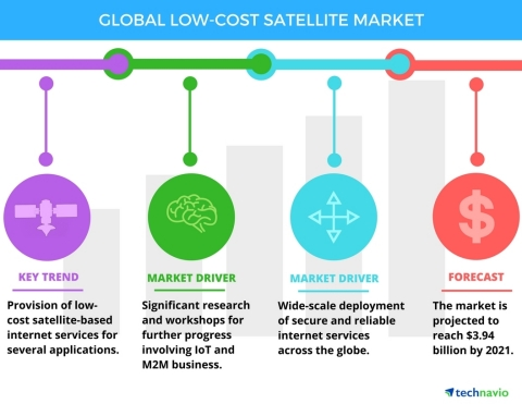 Technavio has published a new report on the global low-cost satellite market from 2017-2021. (Graphic: Business Wire)