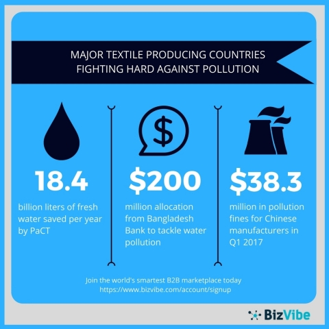 Major textiles producing countries like China and Bangladesh are fighting against pollution. (Graphic: Business Wire)