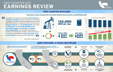 1Q17 Earnings Infographic (Graphic: Business Wire)