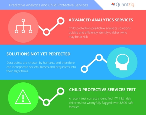 Quantzig weighs the pros and cons of predictive analytics for child protective services. (Graphic: Business Wire)