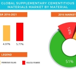 Technavio has published a new report on the global supplementary cementitious materials market from 2017-2021. (Graphic: Business Wire)