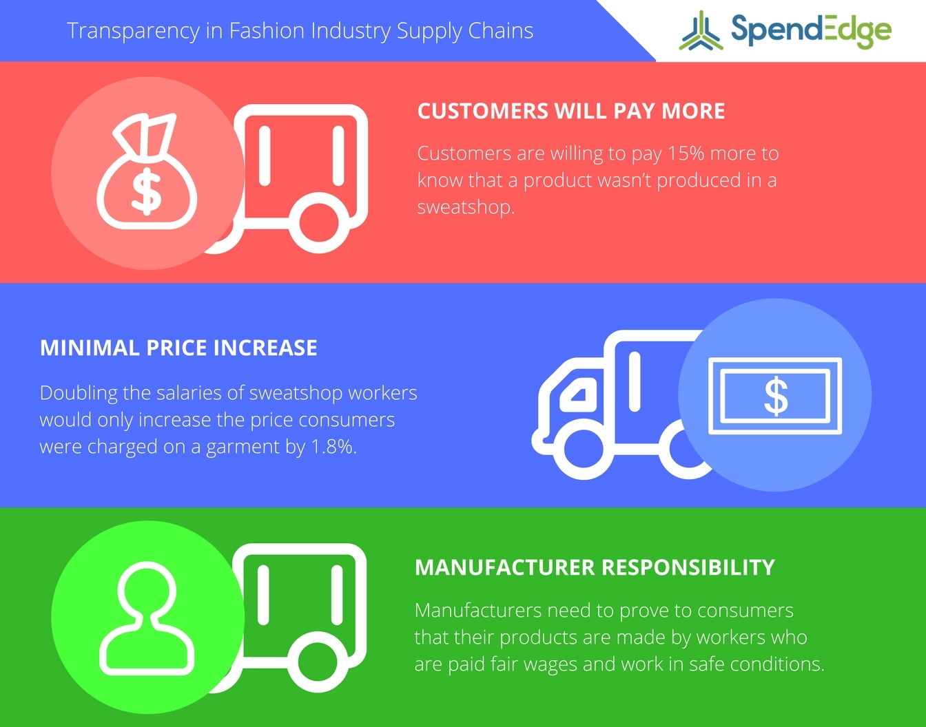SpendEdge examines the benefits of supply chain transparency. (Graphic: Business Wire)