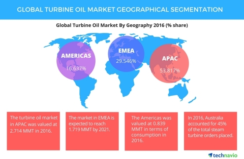 Technavio has published a new report on the global turbine oil market from 2017-2021. (Graphic: Busi ...