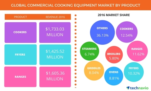 Technavio has published a new report on the global commercial cooking equipment market from 2017-202 ...