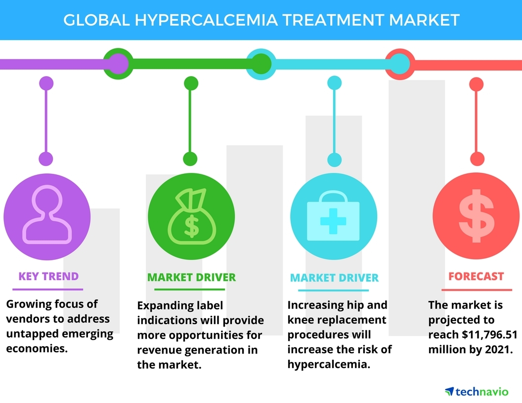 Technavio has published a new report on the global hypercalcemia treatment market from 2017-2021. (Graphic: Business Wire)