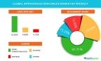 Technavio has published a new report on the global intravenous iron drugs market from 2017-2021. (Graphic: Business Wire)