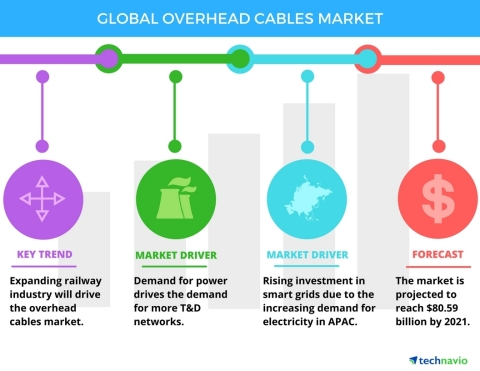 Technavio has published a new report on the global overhead cables market from 2017-2021. (Graphic: Business Wire)