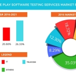 Technavio has published a new report on the global pure play software testing services market from 2017-2021. (Graphic: Business Wire)