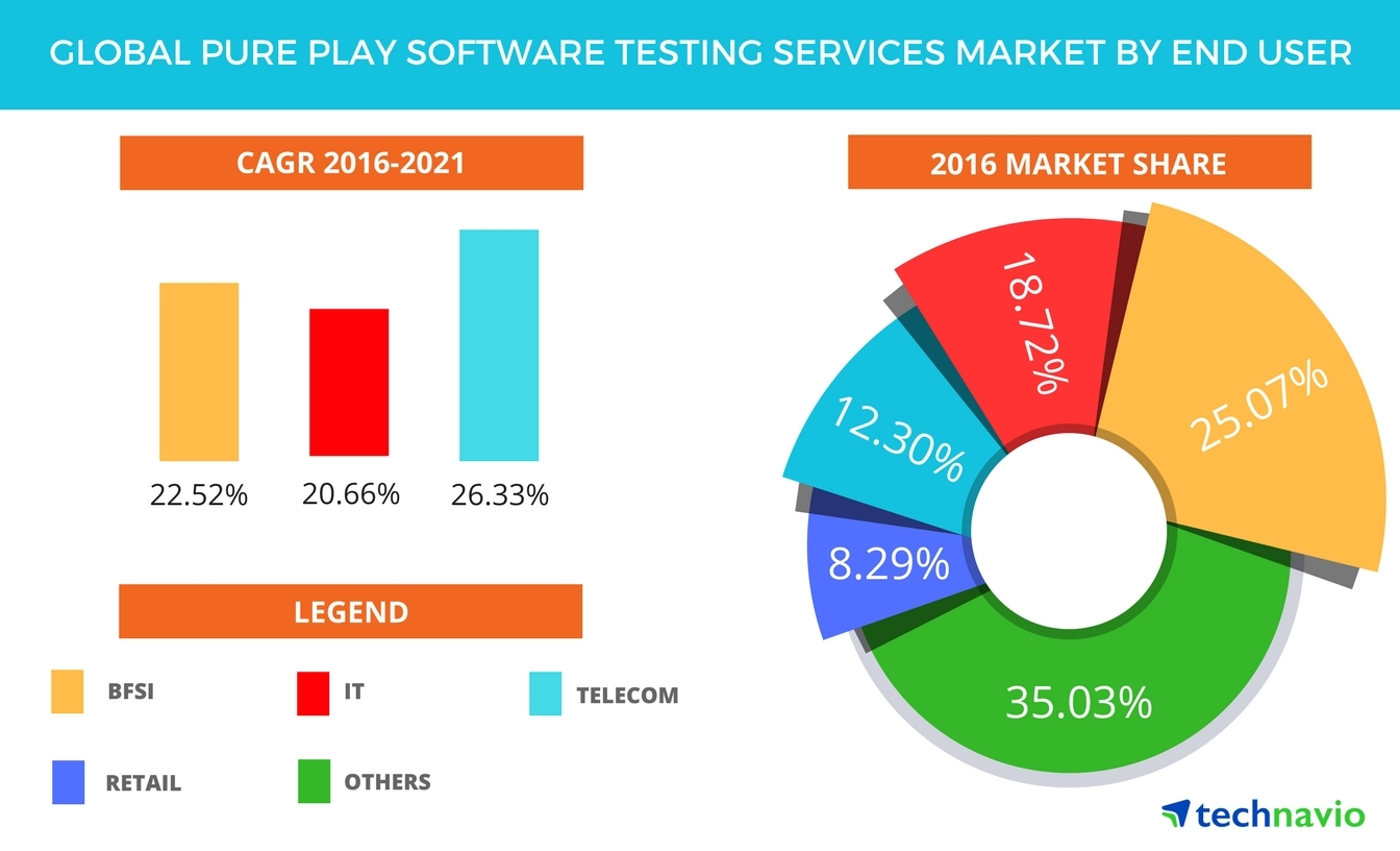 global software testing services market in The software testing services market is expected to grow at a compound annual growth rate(cagr) of 11 percent over the 2010-2014 period, reveals the report on global.