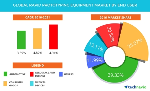 Technavio has published a new report on the global rapid prototyping equipment market from 2017-2021. (Graphic: Business Wire)