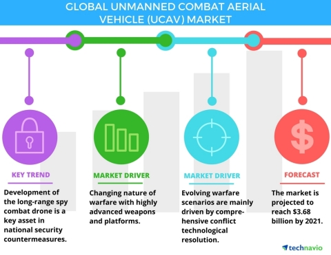 Technavio has published a new report on the global UCAV market from 2017-2021. (Graphic: Business Wire)