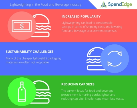 SpendEdge evaluates lightweighting in the food and beverage industry. (Graphic: Business Wire)
