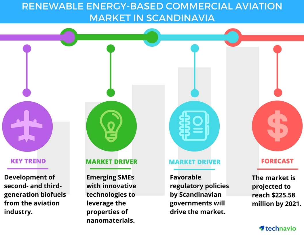 Technavio has published a new report on the renewable energy-based commercial aviation market in Scandinavia from 2017-2021. (Graphic: Business Wire)