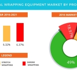 Technavio has published a new report on the global wrapping equipment market from 2017-2021. (Graphic: Business Wire)