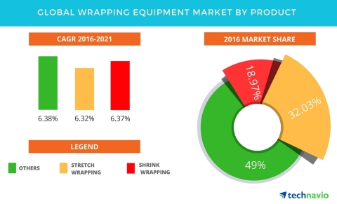 Technavio has published a new report on the global wrapping equipment market from 2017-2021. (Graphi ...
