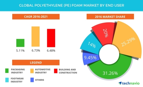 Technavio has published a new report on the global polyethylene (PE) foam market from 2017-2021. (Graphic: Business Wire)