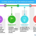 Technavio has published a new report on the global surface-to-air missiles market from 2017-2021. (Graphic: Business Wire)