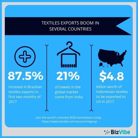 India, Brazil, and Indonesia are experiencing a boom in their textiles exports sector. (Graphic: Business Wire)