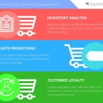 Big data analytics offers various benefits for supermarkets. (Graphic: Business Wire)