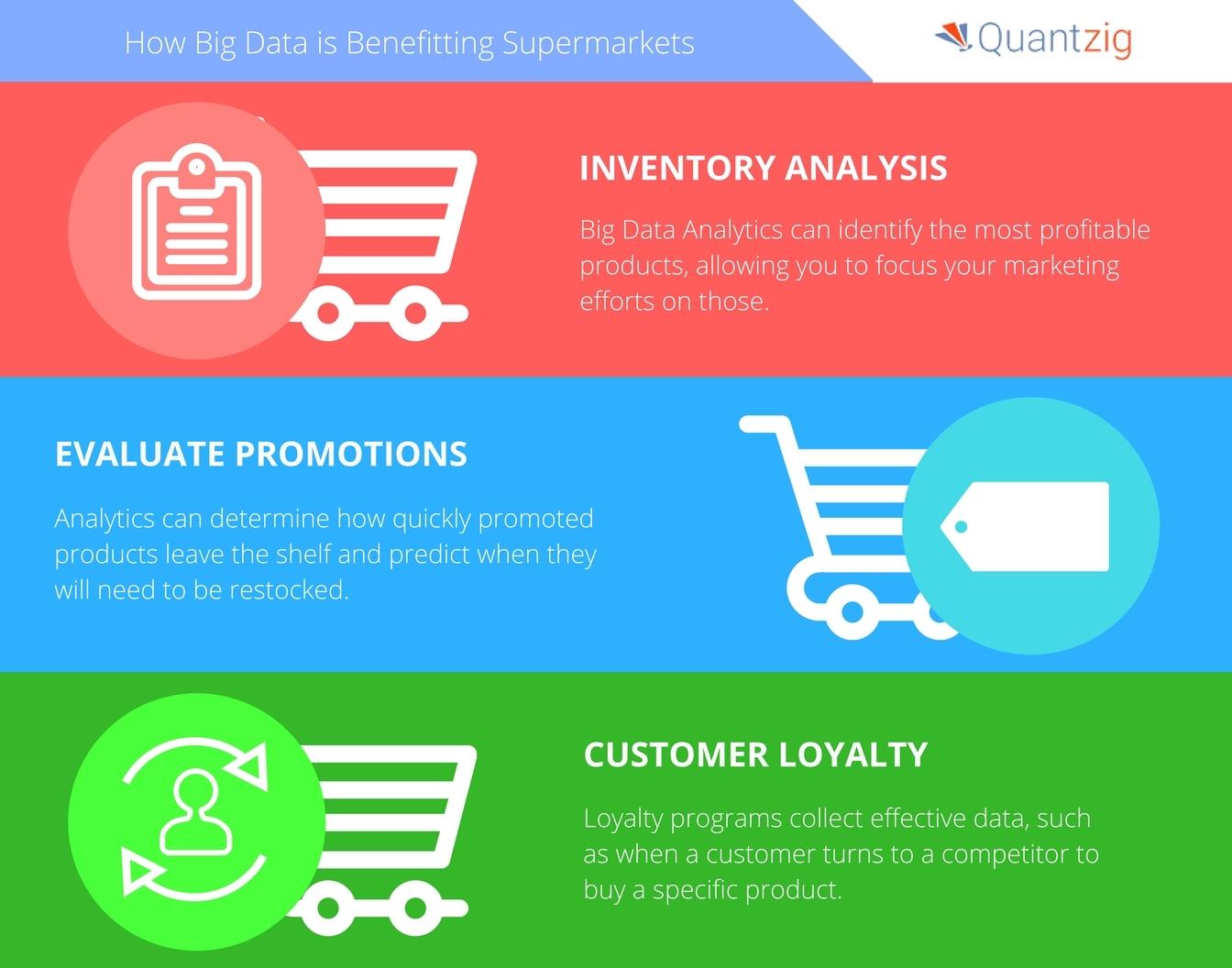 supermarket competitor analysis