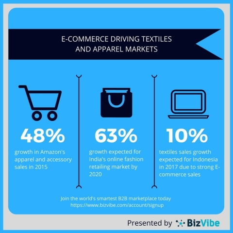 E-commerce is boosting textiles and apparel sales. (Graphic: Business Wire)