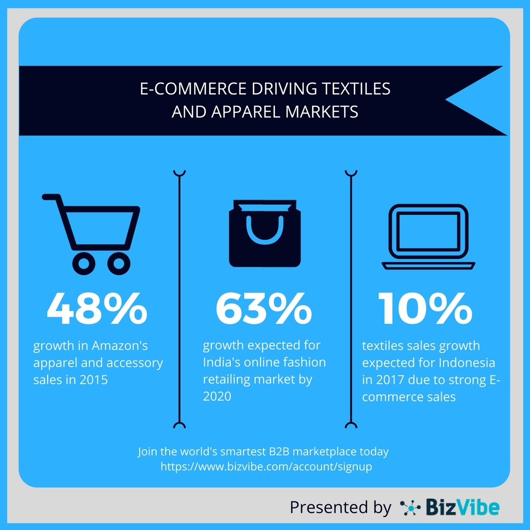 f1c01f9f BizVibe: E-Commerce Helping Drive Textiles and Apparel Market Sales ...