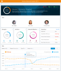 Veeva CRM MyInsights delivers tailored insights right in Veeva CRM to drive better planning and execution (Graphic: Business Wire)