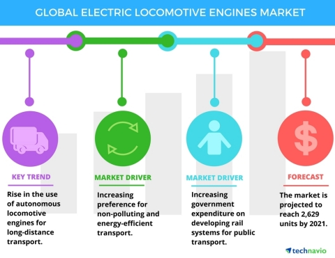 Technavio has published a new report on the global electric locomotive engines market from 2017-2021. (Graphic: Business Wire)