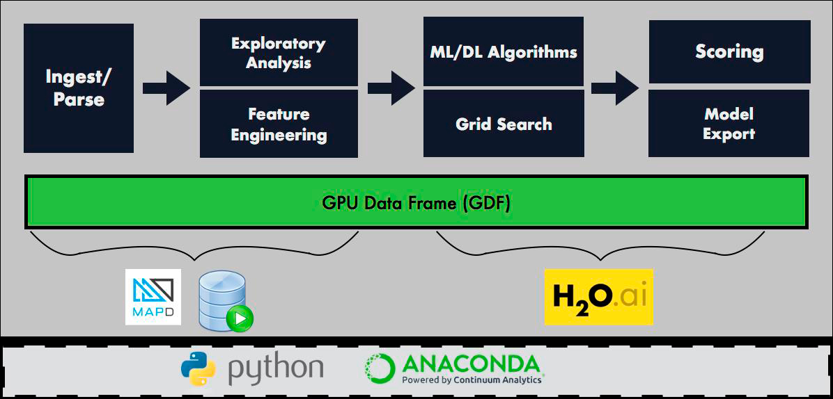 Details of the GPU Data Frame can be found at the Initiative's Github link - https://github.com/gpuopenanalytics (Graphic: Business Wire)