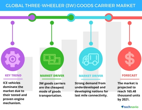Technavio has published a new report on the global three-wheeler (3W) goods carrier market from 2017-2021. (Graphic: Business Wire)