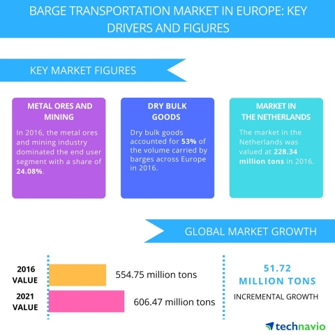 Technavio has published a new report on the barge transportation market in Europe from 2017-2021. (Graphic: Business Wire)