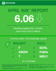 TD Ameritrade April 2017 Investor Movement Index (Graphic: TD Ameritrade)