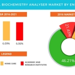 Technavio has published a new report on the global biochemistry analyser market from 2017-2021. (Graphic: Business Wire)